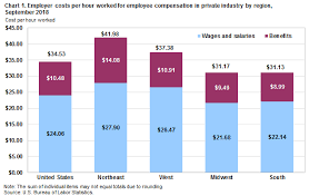 Texas Hourly Wage Calculator Employer Costs For Employee Compensation For The Regions September