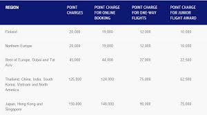 One World Redemption Chart How To Book Finnair Plus Awards