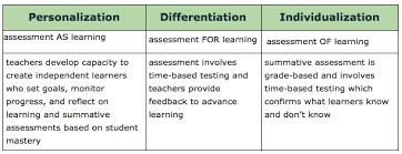 personalize learning personalization assessment as learning personalization assessment as learning