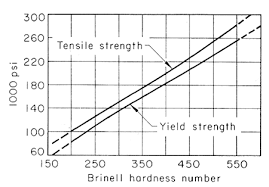 What Is The Relationship Between Tensile Strength And