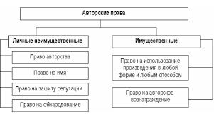 Авторское право Курсовая работа на заказ Решатель структура авторского права курсовая работа