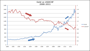 Franc Vs Dollar Chart How Gold Affects Aud Usd And Usd Chf Babypips Com