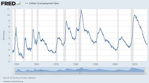 Strong Jobs Market Weak Stock Market A Wealth Of Common Sense
