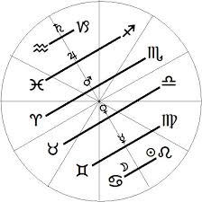 Probing Pluto And Scorpio Clarifying Neptune And Pisces