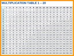 full size of free multiplication time table chart pdf 1 inspirational times worksheets agreeable cha sheet