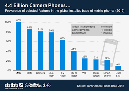 Chart 4 4 Billion Camera Phones Statista
