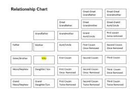 Family Tree Relationship Chart You Are Related How Chagnonfamilytree