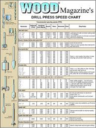 Charts For Woodworking Drill Press Speed Chart In 2019