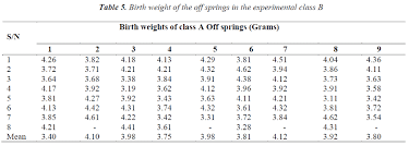 Effect Of Maternal Oral Ingestion Of Aspirin On Birth Weight