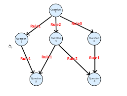Decision Chart Example How To Create A Decision Tree Flow Chart In D3 Dagre D3
