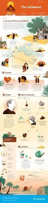 best alchemist novel ideas novels good novels  this the alchemist infographic from course hero is as awesome as it is helpful