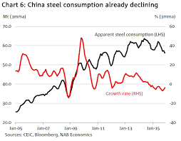 Chinas Steel Industry Is Racking Up Enormous Losses