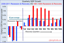 Obama Recovery In 9 Charts Tragedy Of The Obama Presidency In One Chart Economy
