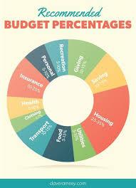 Personal Finance Budget Pie Chart Www Bedowntowndaytona Com