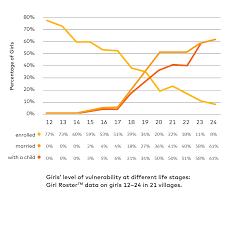 Vulnerability Chart Mcf14023_batonga_girls Level Of Vulnerability Chart