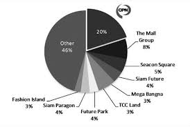 Supermarket Market Share Pie Chart The Pie Chart Indicates The Market Share Of Mall Retail