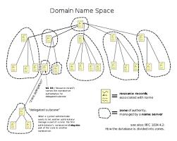 Pengertian dns, sejarah dns dan struktur dns domain name server / system (dns) adalah suatu penyedia database system yang dipergunakan untuk melakukan dan memproses suatu pencarian nama komputer (name resolution) pada sebuah jaringan yang mengunakan tcp/ip (transmission control protocol/internet protocol). Domain Name System Wikipedia