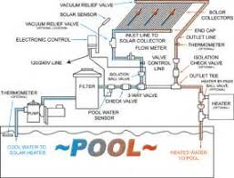 similiar basic pool plumbing diagram keywords pool timer wiring diagram furthermore pool pump wiring diagram