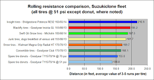 Testing Rolling Resistance Of The Various Tires Of The