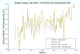 Death Valley Climate Chart