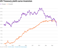 10 Year Treasury Yield Curve Chart 10 Year Yield Continues Fall On Growth Fears Hits Low Under