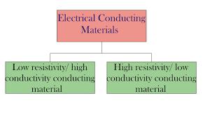 Material Electrical Conductivity Chart Classification Of Electrical Conducting Materials Electrical4u