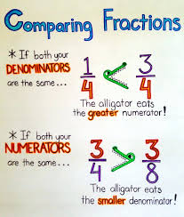 Comparing Fractions Anchor Chart 66 Valid Fraction Chart Work