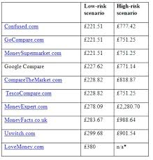 auto insurance quote comparison endearing low car insurance quotes and cool auto insurance rate quote