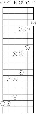 Cut Capo Chord Chart Guitar Chord Chart With Finger Position Pdf Fresh Cut Capo