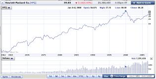 Yahoo Stock Graph The Talk Wiki