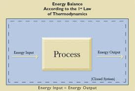 Apologetics Press - God and the Laws of Thermodynamics: A Mechanical ...