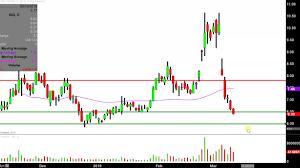 Nio Stock Chart Nio Inc Nio Stock Chart Technical Analysis For 03 12 2019