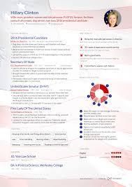 Elon Musk Resume Hillary Clinton's Former Presidential Candidate Online Resume 91