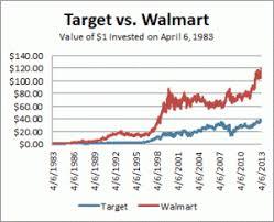 35 True Wal Mart Stock Chart