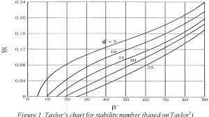 Pdf Explicit Equation For Safety Factor Of Simple Slopes