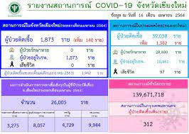 โควิดเชียงใหม่ 16 เม.ย. 64 ยอดผู้ติดเชื้อยังสูง วันนี้เพิ่ม 140 ราย |  Thaiger ข่าวไทย