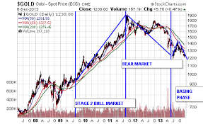 Technical Analysis Of Stock Trends Wallstreetwindow Com