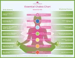 Sounds Of The Chakras Chart Chakra Healing