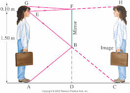 lecture  full length mirror diagram