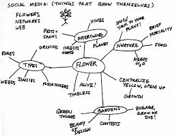 the extended metaphor part the millennium marketer the extended metaphor part 2