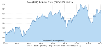 Eur Chf 10 Year Chart 300 Eur Euro Eur To Swiss Franc Chf Currency Exchange