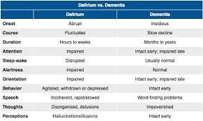 Delirium Vs Dementia Rosh Review Lpn Nursing Nursing
