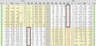 Why Nifty Call And Put Option Price Decreased On 18 Sep 2015