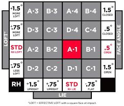 Titleist 915 D2 Adjustment Chart Best Picture Of Chart