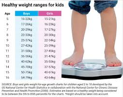 Child Height And Weight Chart Australia School Obesity Test A Weighty Issue Daily Examiner