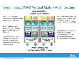 symmetrix vmax block storage and unified and nas systems symmetrix vmax is the high end disk arrays offered by emc which are intended for large corporate environments