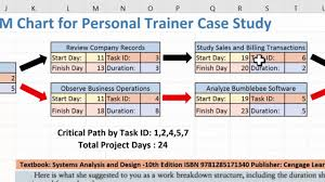 What Is Pert Cpm Chart Creating A Pert Cpm Chart Using Excel 2016 And The Personal Trainer Case