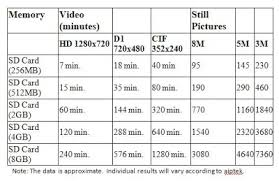 Sd Card Video Recording Time Chart Technotipster How Small Can You Make A Camcorder