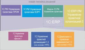 С pm Управление проектами Модуль c pm Управление проектами  Решения из линейки 1С pm Управление