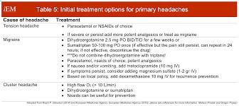 Headache International Emergency Medicine Education Project